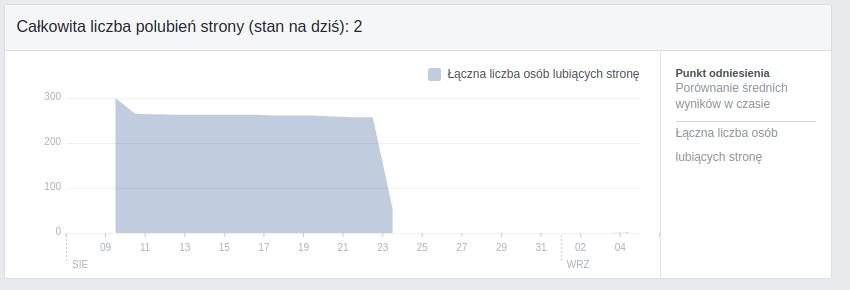 lajki facebook